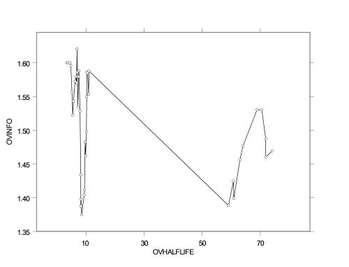 Ca125 half-life vs Kullback Entropy
