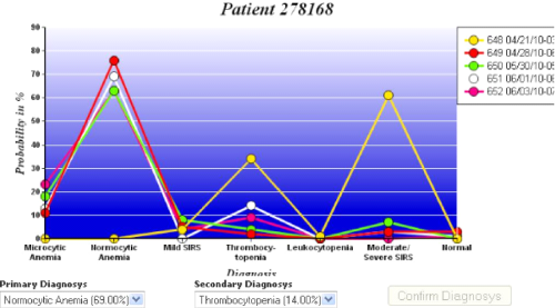 Progression changes in patient ICU stay with SIRS