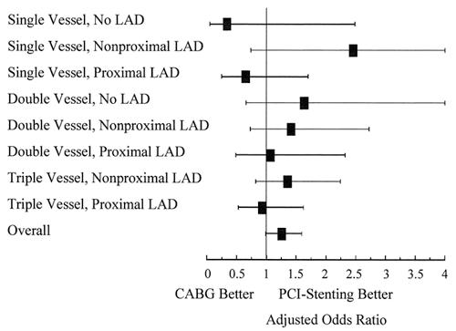 Adjusted odds ratios comparing the results of CABG and PCI-stenting in the 8 anatomic subgroups