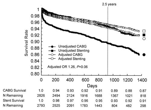 survival rates  of CABG or PCI-stenting