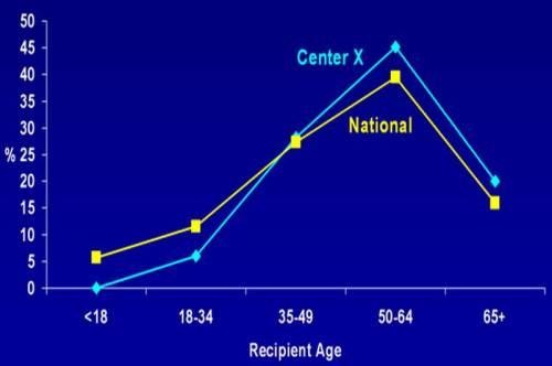 more older recipients