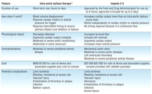 Table IABT vs Impella