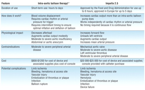 Table IABT vs Impella