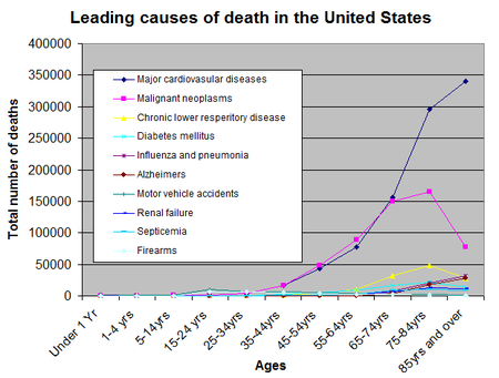 Causes_of_death_by_age_group