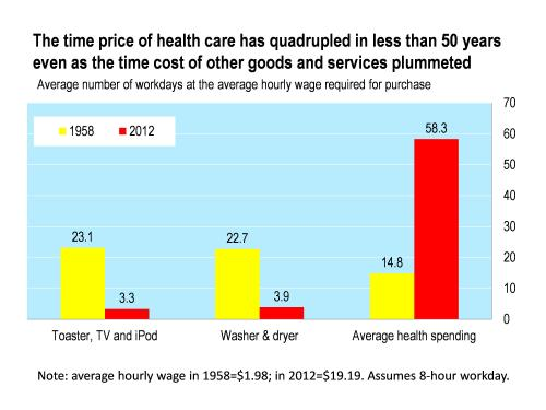 healthprices time price of HC over 50 years