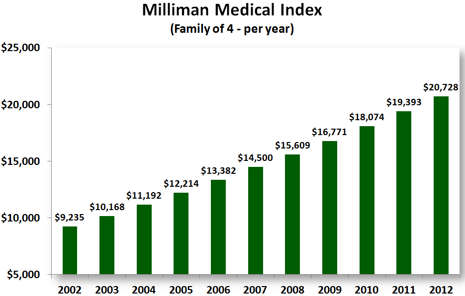 milliman1   2012 Milliman Medical Index