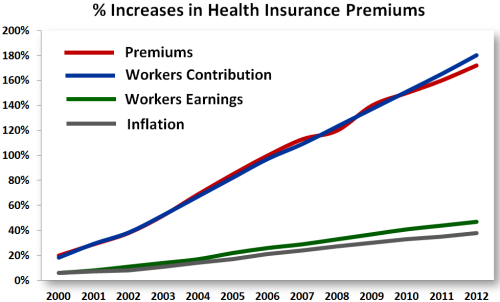 percentageincreasekff  % increase in HI premiums