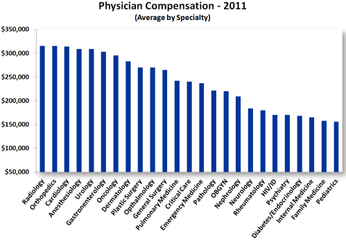 salaries1  physician compensation  (Medscape)