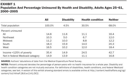 T1.large  uninsured by health and disability by region 2000-2005