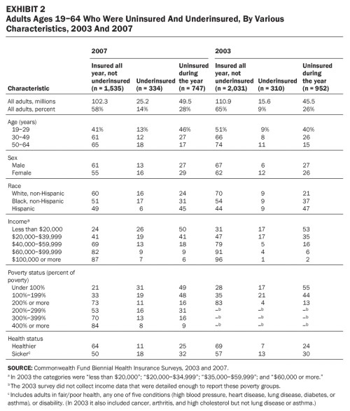 T2.large  Adults Ages 19–64 Who Were Uninsured And Underinsured, By Various Characteristics, 2003 And 2007