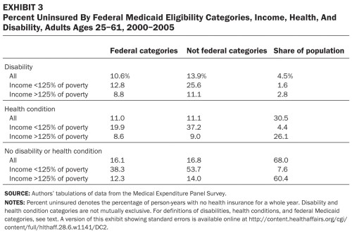 T3.large  uninsured by medicaid eligibility