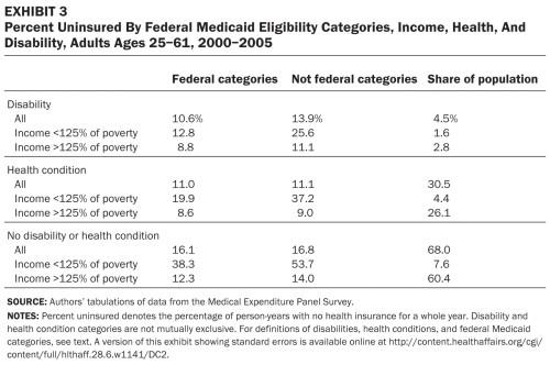 T3.large  uninsured by medicaid eligibility