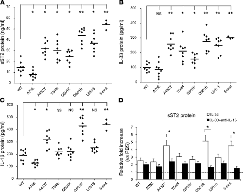 Fig 3 IL1RL1 intracellular missense variants resulted in higher sST2 and IL-33.