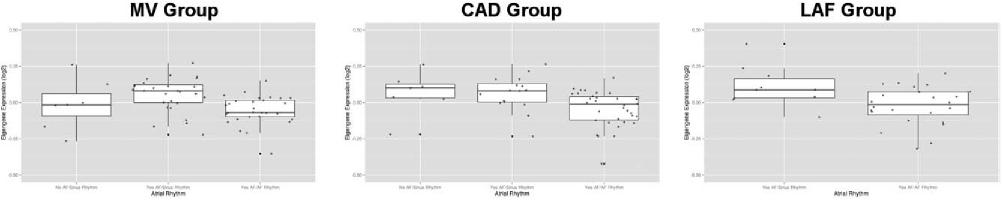 Figure 4. Boxplots of tan module eigengene expression levels with respect to atrial rhythm.