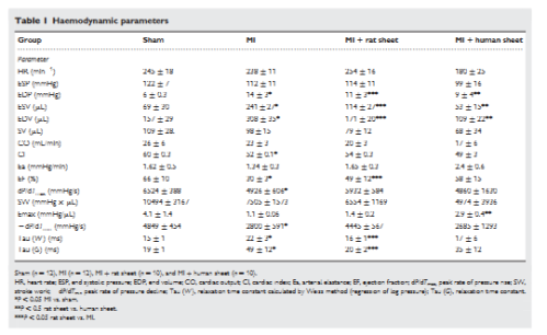 Table 1. hemodynamic parameters
