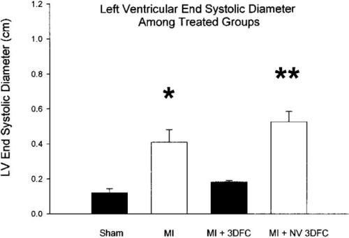 Figure 5. A. Echocardiographic measured LV end-diastolic and end-systolic diameters