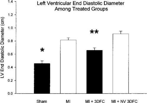 Figure 5. B. Echocardiographic measured LV end-diastolic and end-systolic diameters