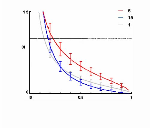 Martins + Amaral molecules-18-15255  MDR modulators in tumor cells  Fig 3
