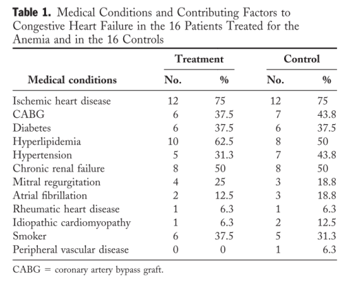 Table 1 medical conditions heart failure anemia