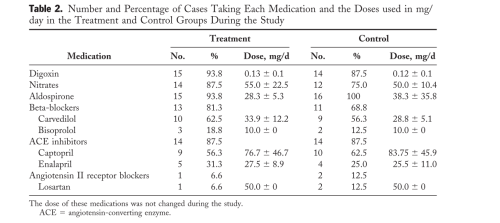 Table 2 medications to treat heart failure anemia