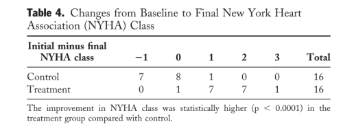 Table 4  changes from NYHA baseline  CHF anemia