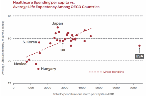 cost1  per capita costs and life expectancy across all 34 OECD member countries using OECD data from 2009.