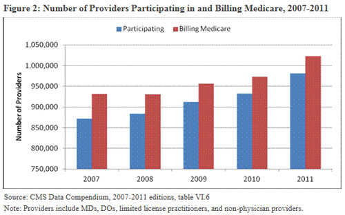 hhs_medicare_docs   participating in and billing Medicare