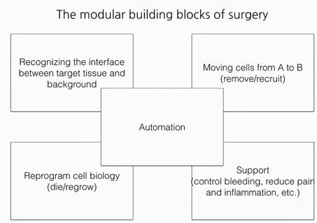 automation of robotic surgery