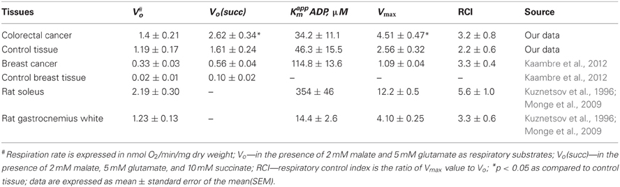 Metabolic control analysis of respiration in human cancer tissue