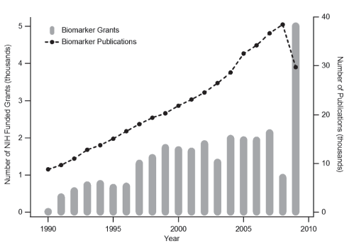 growth in funding proteomics 1990-2010