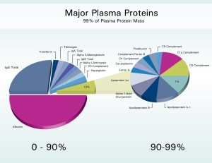 Major_Plasma_Proteins