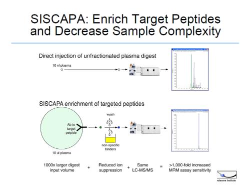 SISCAP target enrichmant