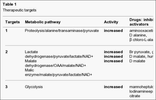 Table - metabolic  targets