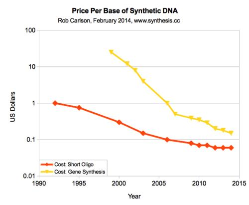 cost of oligo and gene synthesis