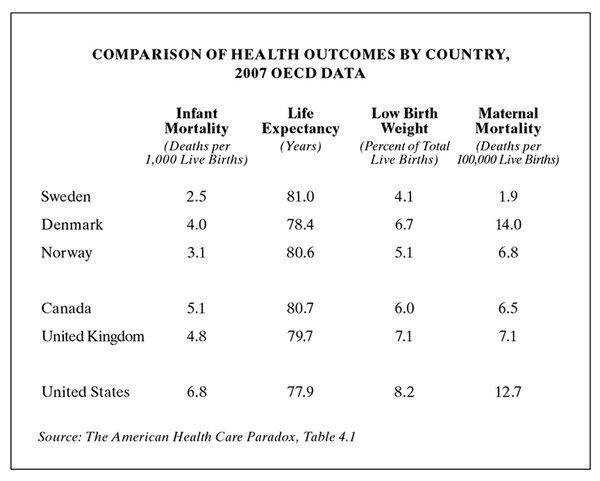 The Arnold Relman Challenge: US HealthCare Costs vs US HealthCare Outcomes