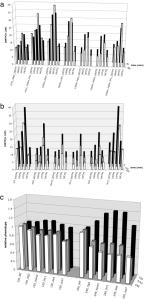 Effect of threonine metabolism on dNTP pool homeostasis