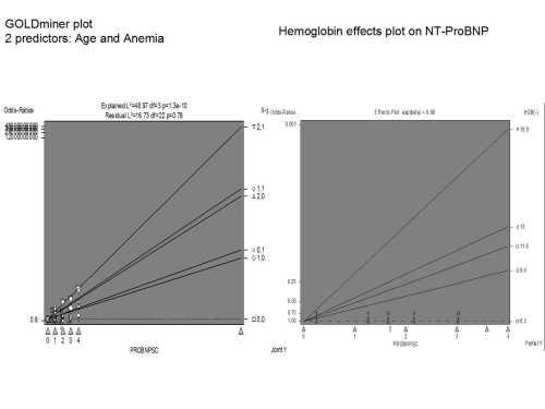 Hemoglobin on NT proBNP