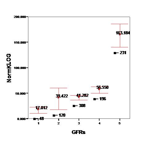 NKF staging by GFRe interval and NT-proBNP (CHF removed).