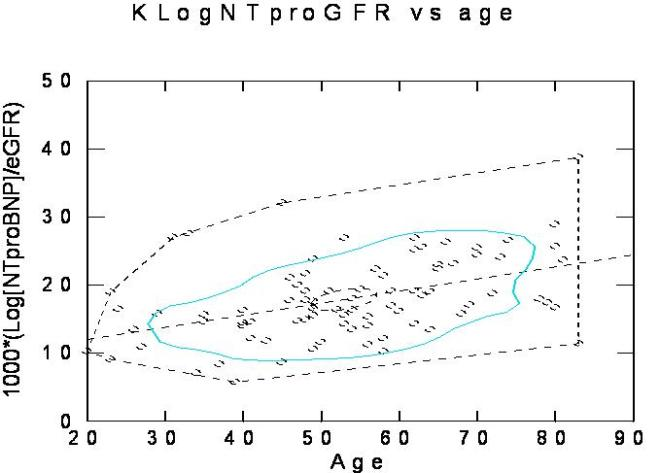 scatterplot and regression line with centroid and confidence interval for fn.logNTproBNP vs age