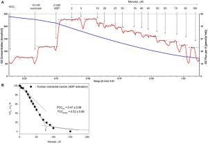 Metabolic control analysis of respiration in human cancer tissue. fphys-04-00151-g001
