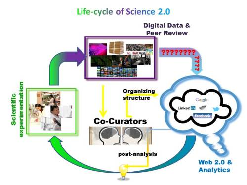 Life-cycle of Science 2