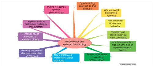 metabolomics and systems pharmacology