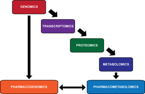 relationship between -OMICS