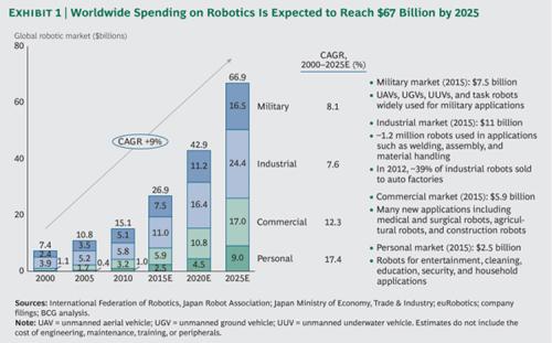 Robotics-spending-2025