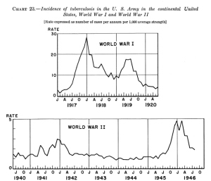 chart-comparing-incidence-rates-of-tb-in-wwi-wwii