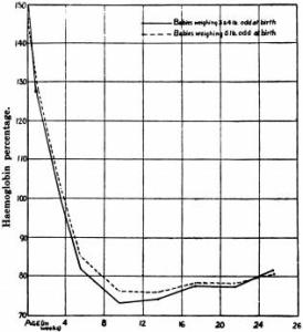 Haemoglobin levels during the first 25 weeks of life among