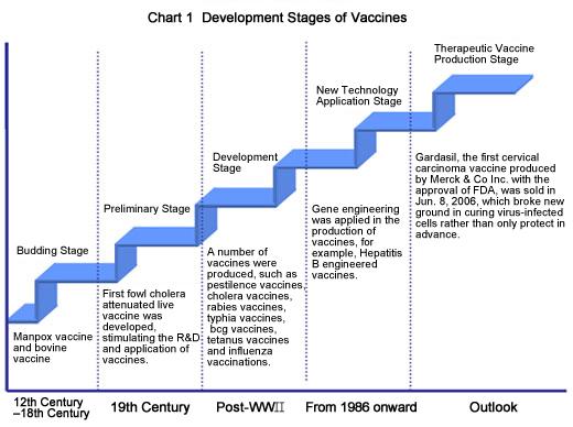 Drug development | Leaders in Pharmaceutical Business