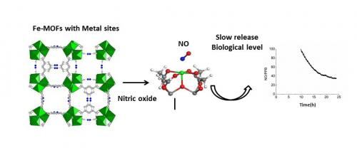 New Encapsulation Agents for Delivery of Nitric Oxide Antibacterial Agent and Vasodilator (3/4)