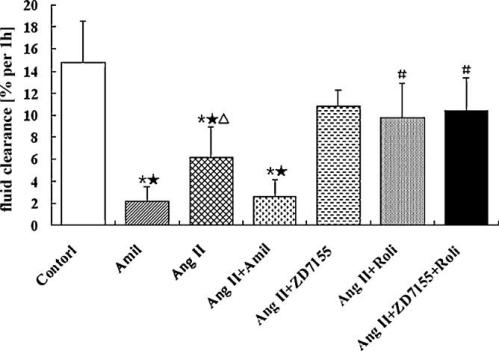 Effects of angiotensin II (Ang II) receptor antagonists and rolipram  on AFC