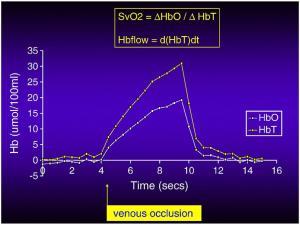 NIRS with partial venous occlusion to measure venous oxygen saturation